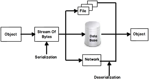 NET interview questions: -What is serialization and