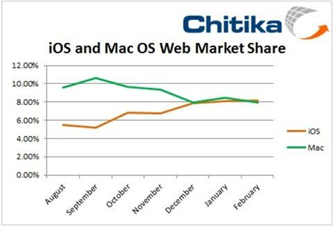 ios-versus-osx-mac-contre-ipad.jpg