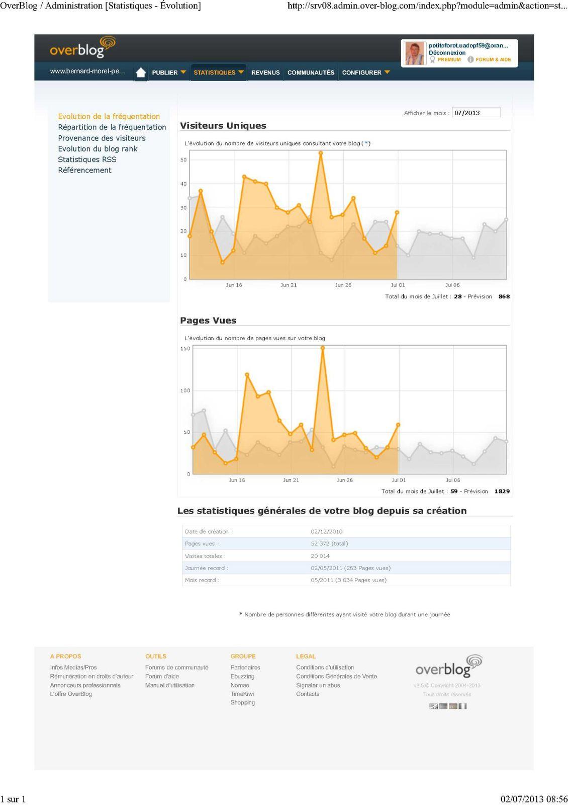 OverBlog Administration [Statistiques - Évolution]