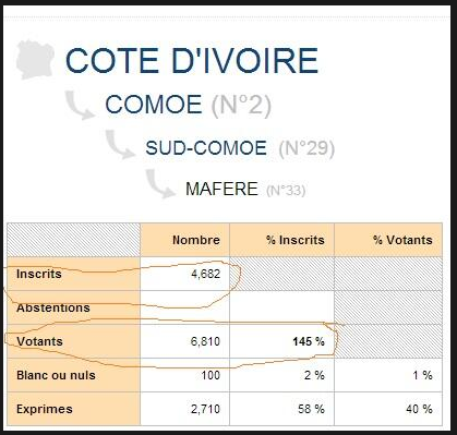 scandale-electorale-CI-2013.2.PNG