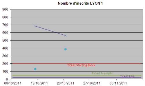 InscritsLYON1.PNG