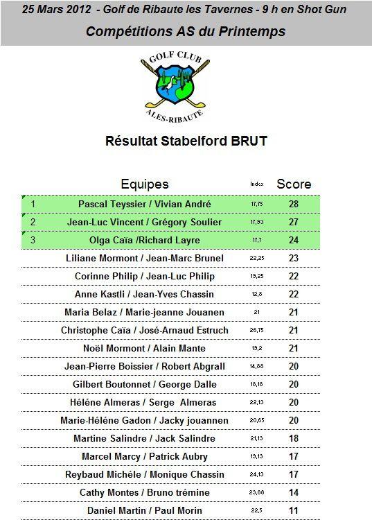 Résultat Stabelford Brut
