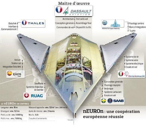 Dassault neuron uav source lefigaro.fr