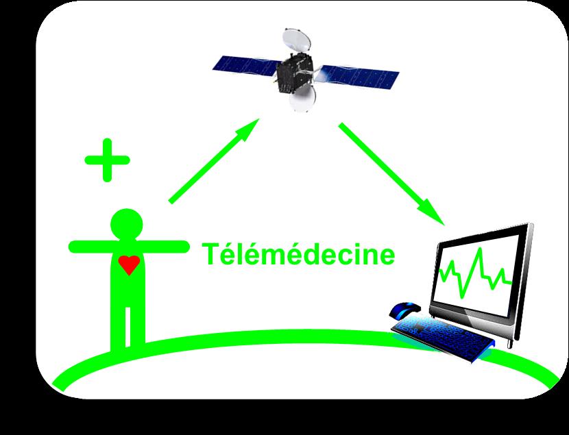 Télémédecine schema