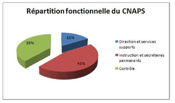 cnaps-repartition.JPG
