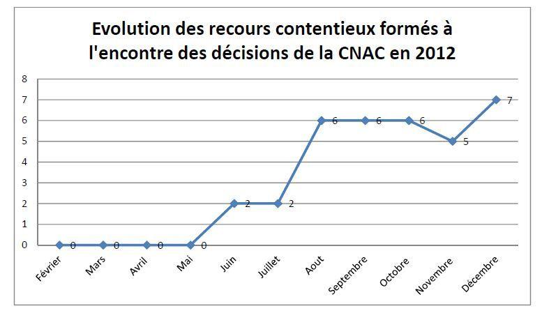 recours-contre-la-CNAC---blog83629.JPG