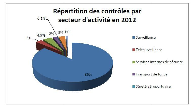 repartition-controle-CNAPS---blog-83629.JPG
