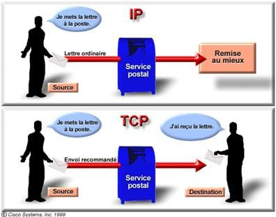 Le Protocole Tcp Ip D 233 Finition Le Protocole Tcp Ip