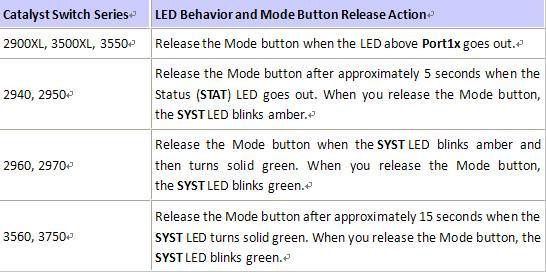 Catalyst-Switch-Series-LED-Behavior-and-Mode-Button-Release.jpg