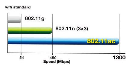 802.11ac-Speed.jpg