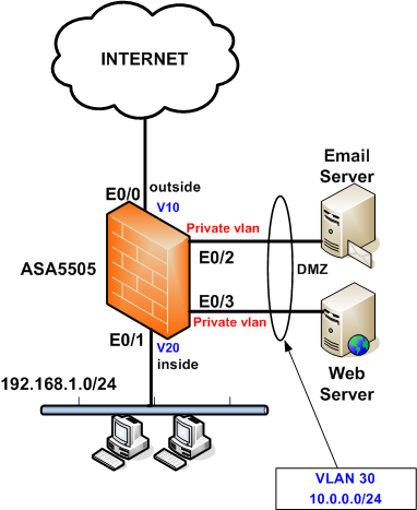 cisco-asa-5505-dmz-with-private-vlan-configuration