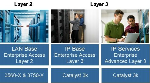 Cisco-Catalyst-3000-Family-Feature-Set-Overview-copy-4.jpg