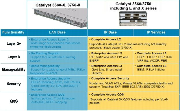 Cisco-Catalyst-3K-Family-Feature-Set-Characteristics-and-Di.jpg