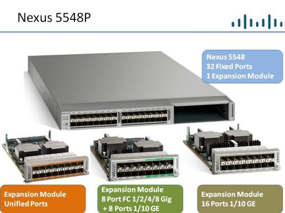 To Read About The Cisco Nexus 5548P Switch