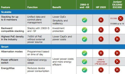Comparison-of-the-Catalyst-2960-X-Series-to-Competitors--.jpg