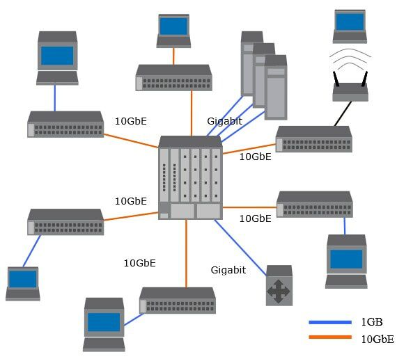 Enterprise-data-center-with-10GbE-backbone.jpg