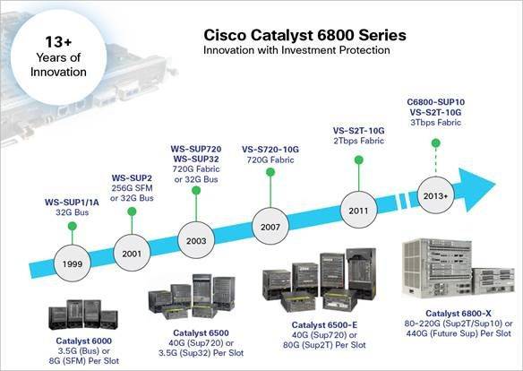 Evolution-of-Cisco-Catalyst-6000-Series-.jpg