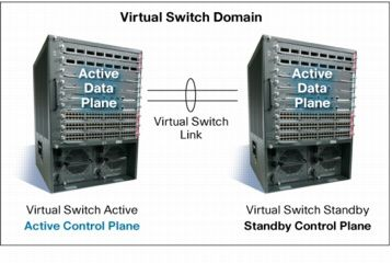 Virtual-Switching-System-1440-Redundancy-State.jpg