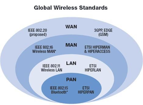 Network Types Lan Wan Pan And Man Cisco Amp Cisco Network