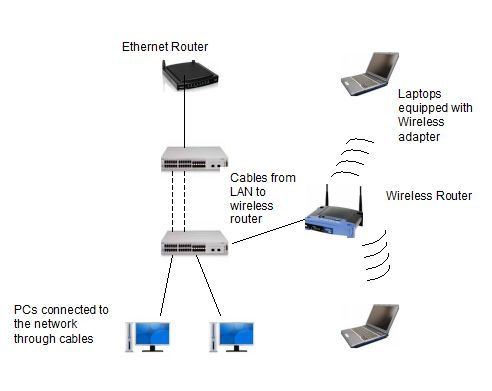 Wireless LAN & Wired (Ethernet) LAN - Cisco & Cisco Network ...