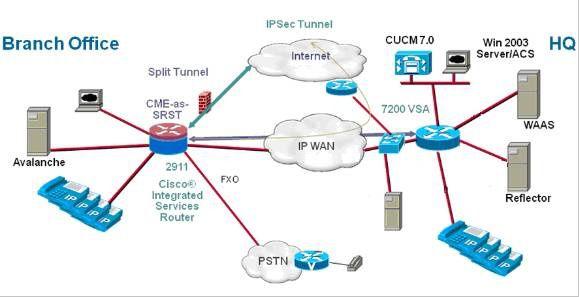 Medium-Branch-Office-Cisco-ISR-2911-Platform.jpg