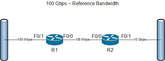 OSPF Metrics Troubleshooting - Cisco &