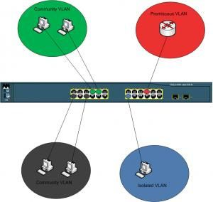 Private-VLANs-01.jpg