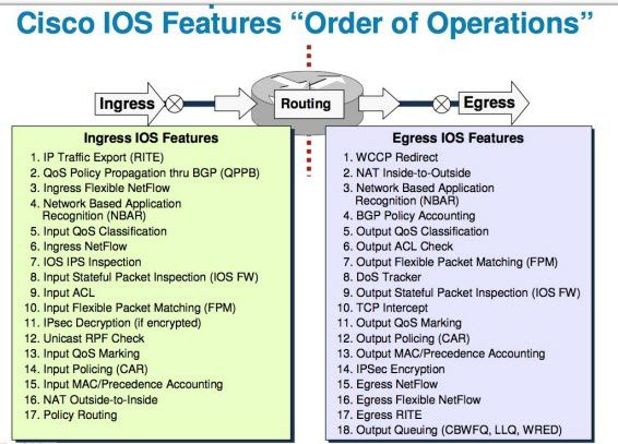 cisco-ios-order-operations001.jpg