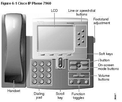 Cisco IP Phone7960