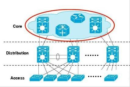 How to Select the Right Cisco Switches for Your Local Area Network