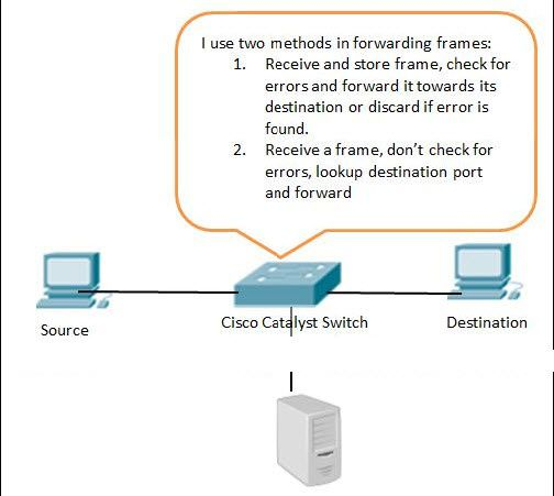 Source-Cisco-Catalyst-Switch-Destination.jpg