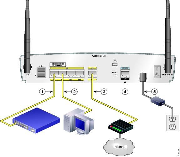 Cisco 871 Interfaces and Basic Configuration - Cisco &