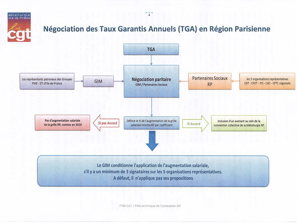 Album Salaire Minimum Tga Cgt Ustm 75