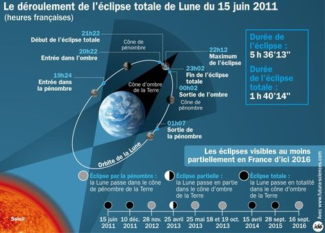 explication-eclipse-lune