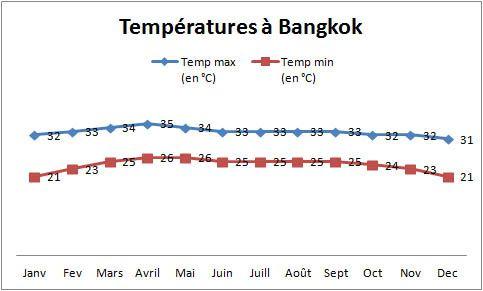 climat et météo thaïlande