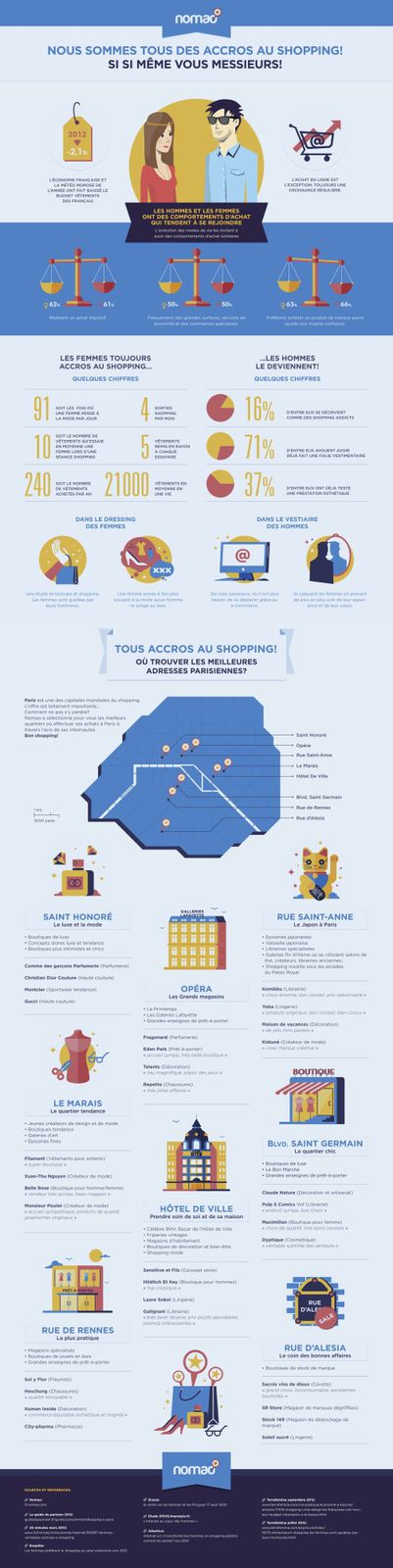 infographie-shopping-nomao