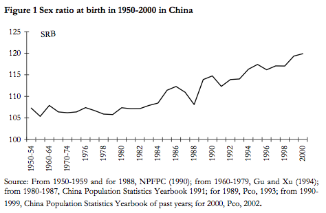 sex-ratio-chine.png