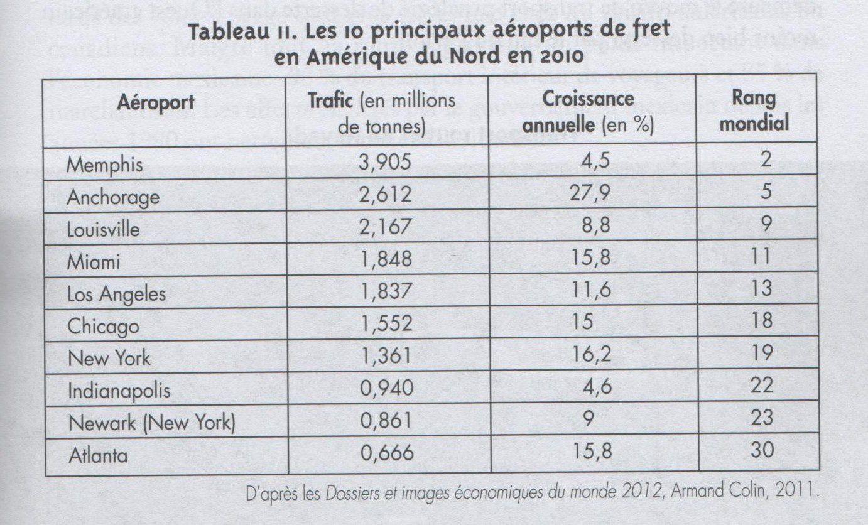 10 aeroports fret AN