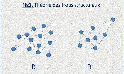 théorie-réseaux-sociaux-trous-structuraux-1