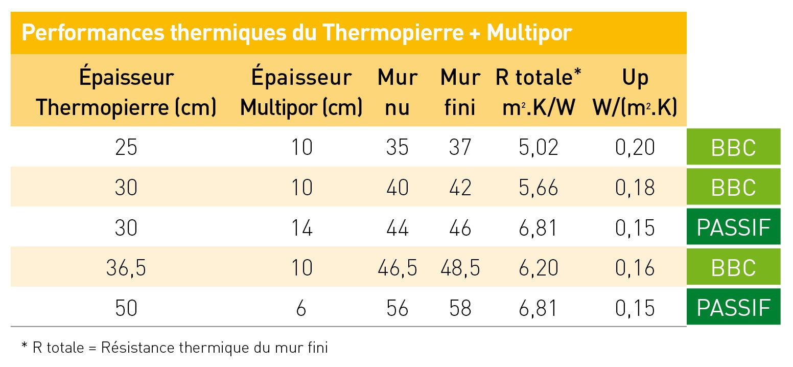 The most important point isolation du b ti le blog de - Beton cellulaire resistance thermique ...