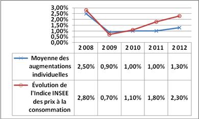 evolution-salaire---cout-de-la-vie.png