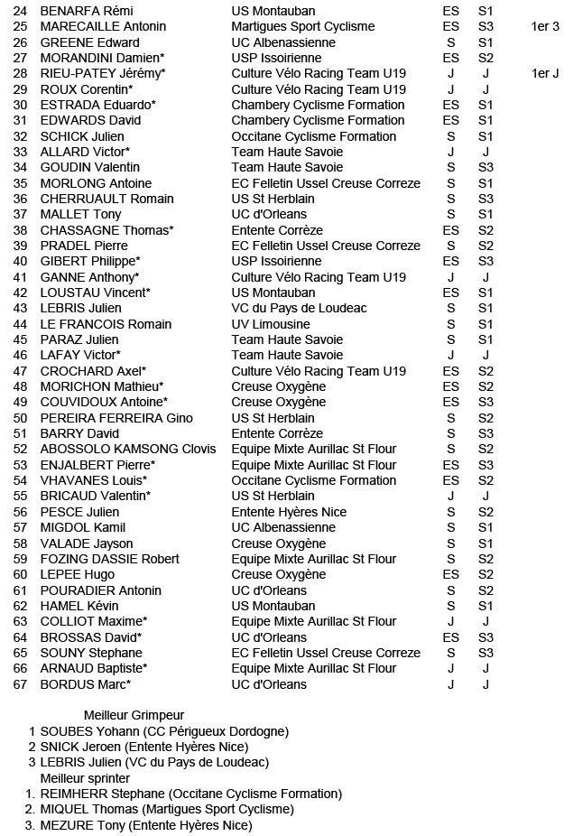 Classement étape 3 et général Tour de la Caba 2014-3