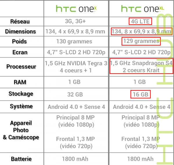 htc-one-x-vs-one-xl-600x570.png