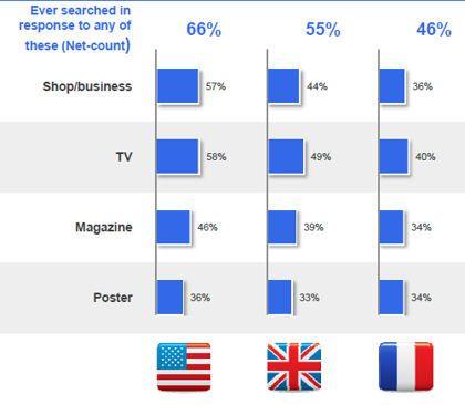 pourcentage-d-utilisateurs-consultant-leur-smartphone-apres