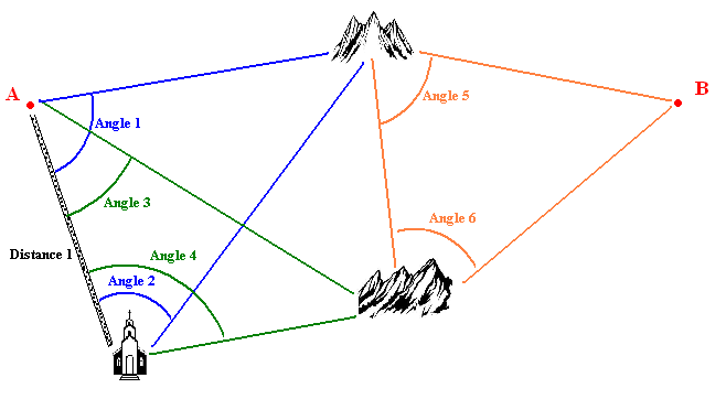 Methode-des-triangles.PNG