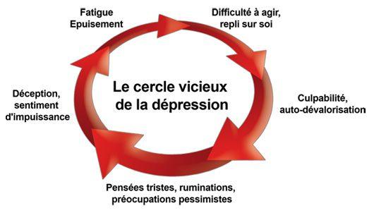 cercle-vicieux1285283410.jpg