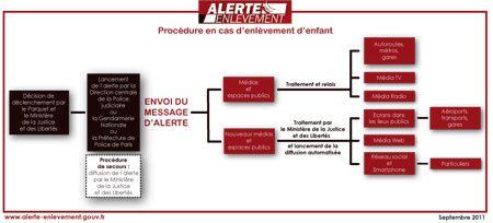schema_procedure_alerte_20110928.jpg