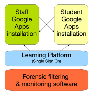 NCEA E-Learning Ecosystem