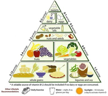 What Is The Diabetic Food Pyramid Wordsmith