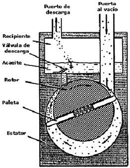 Bomba mecánica